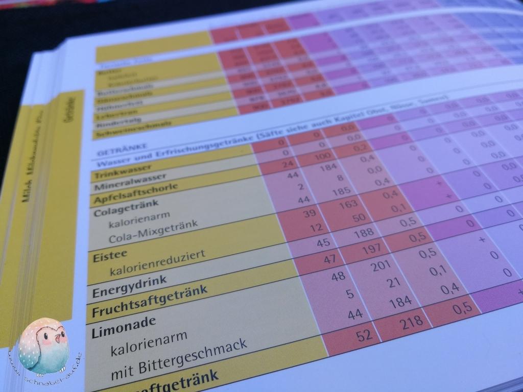 Sommelimonaden Tabelle schnabel-auf.de